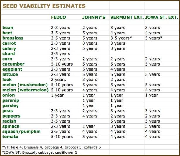 seed-viability-chart